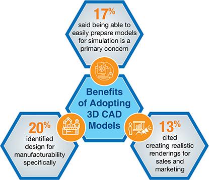 Benefits of Adopting 3D CAD Models