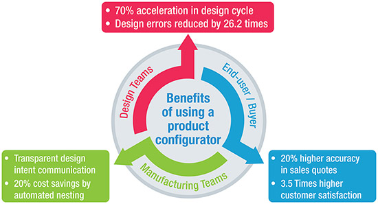Benefits of using a Product Configurator