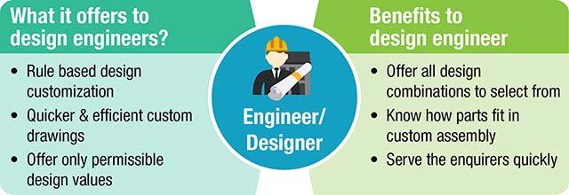Manufacturing Designer