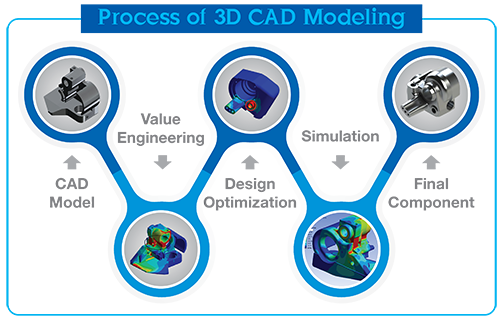 Process of 3D CAD Modeling