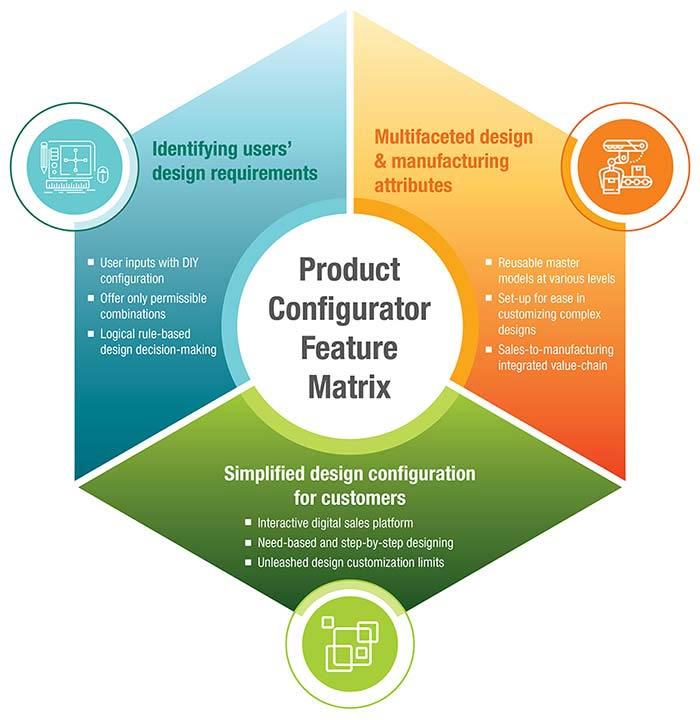 Product Configurator Feature Matrix